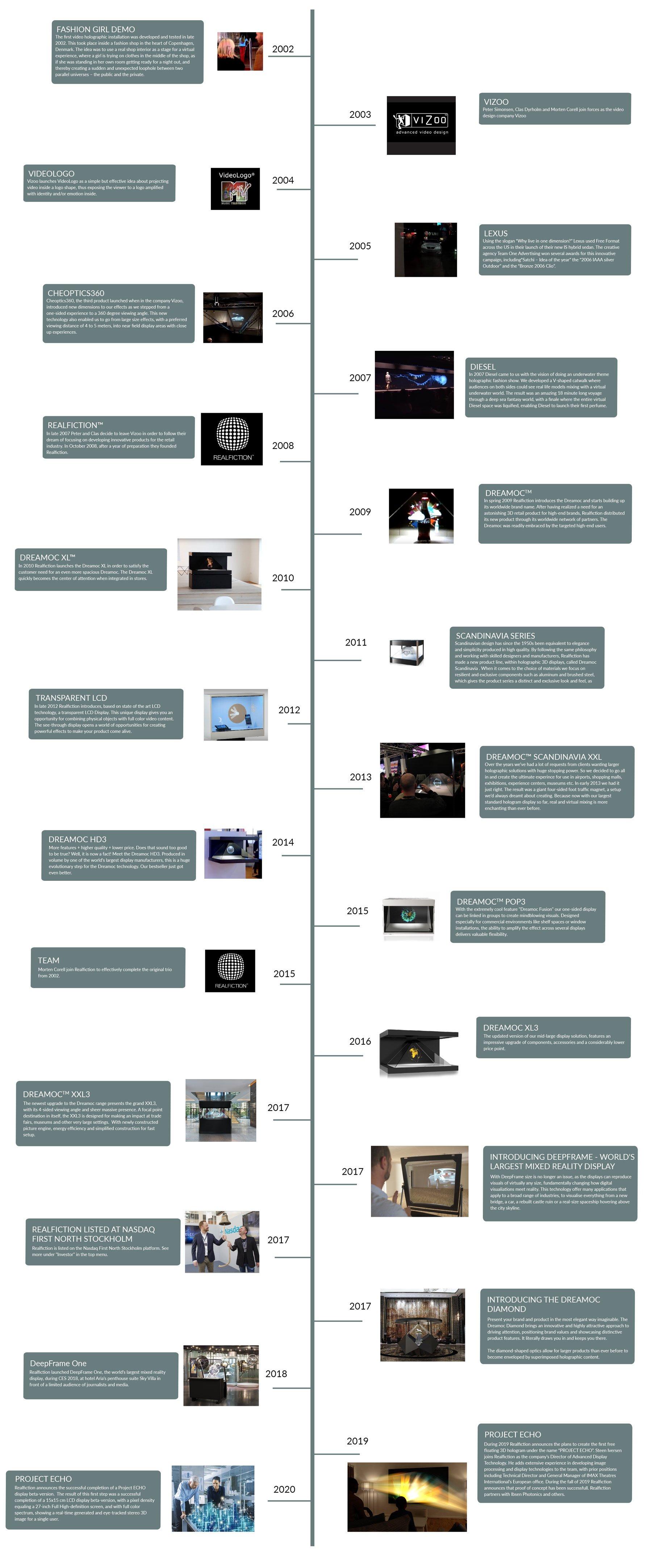 Realfiction-history
