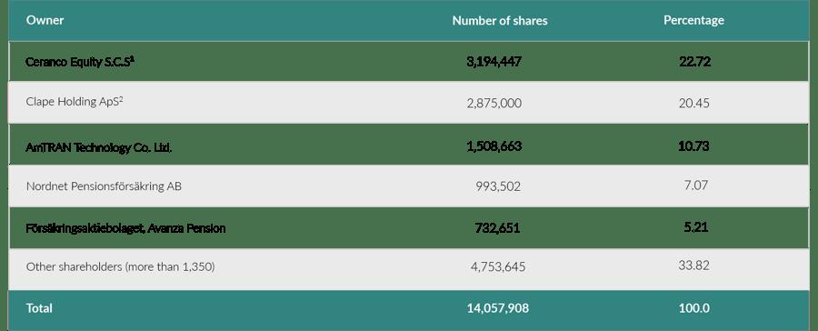 Shareholder info August 19-_