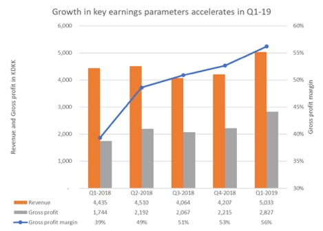 Growth in key earnings parameters accellerates in Q1-19